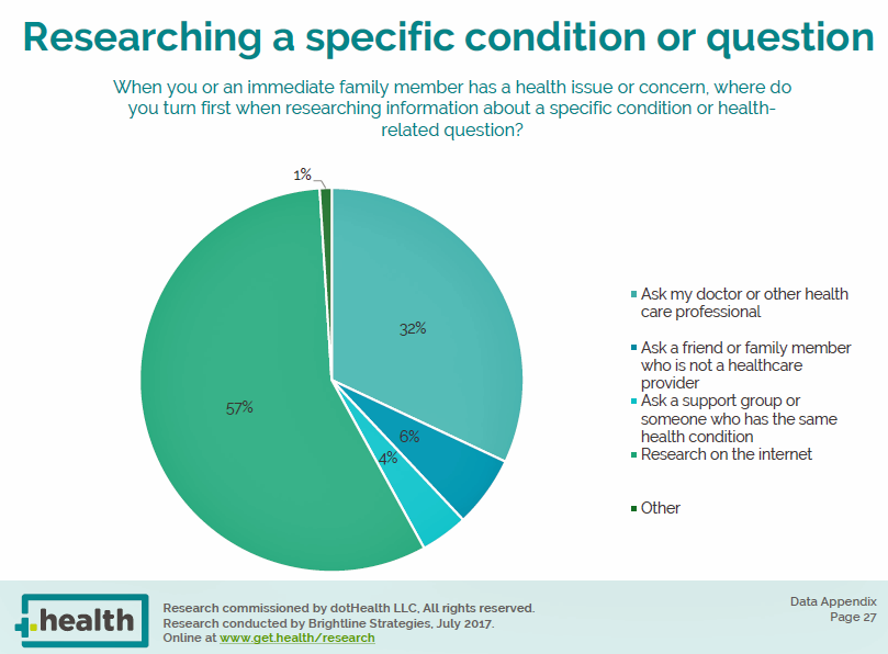 Most Consumers Would Trust a Health Info Site Prescribed by Their Doctor