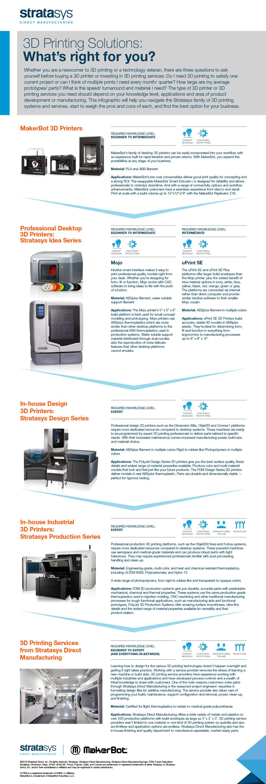 Stratasys 3D Printers Infographic   Awesome Infographics   3d