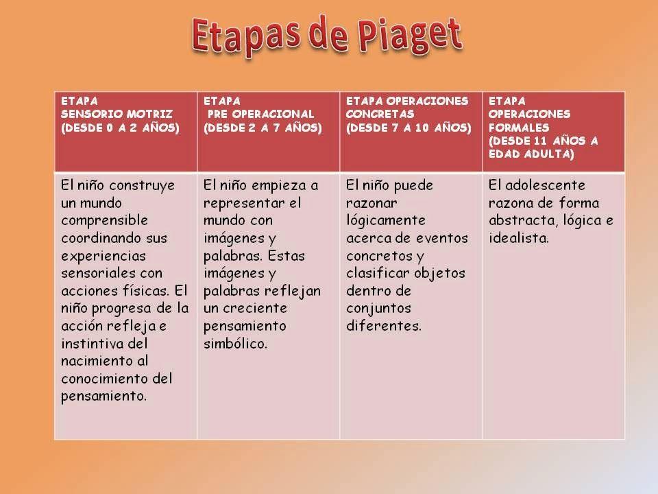 Grandes Personajes Para Docentes Jean Piaget Psicologia Del Aprendizaje Teorias Del Aprendizaje Psicologia Educacional