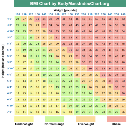 slimming bmi)