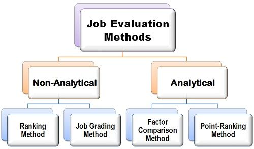Job evaluation methods Business Ownership World of Work - definition evaluation