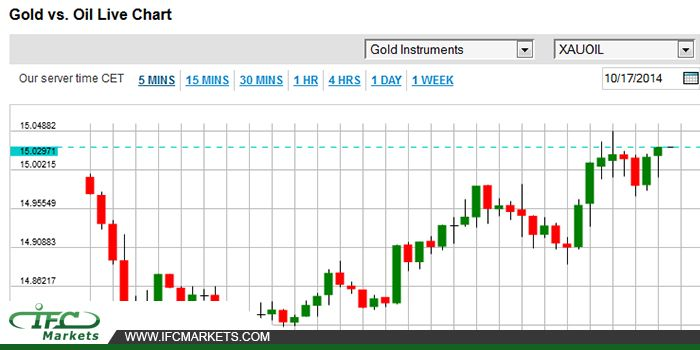 Xauoil Live Chart Gold Price Today Xauoil Goldvsoil Goldprice
