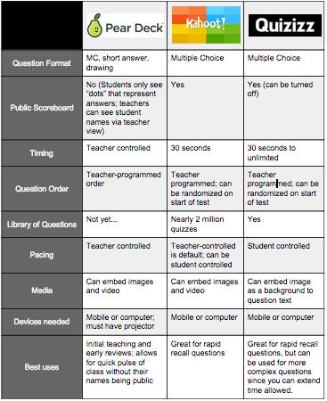 1Student Selection Response comparison Google Docs