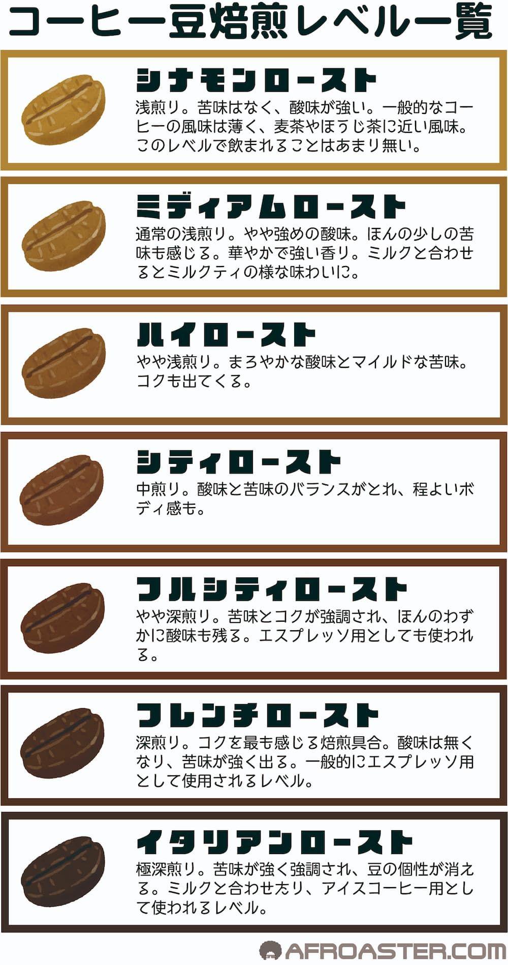 コーヒー豆焙煎レベル一覧表 Coffee Roasting Level 2020 コーヒー 種類 コーヒー カフェ ドリンク