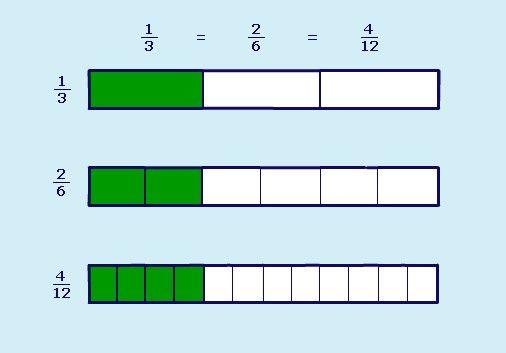 Bar Models Of Equivalent Fractions Math Practices Fractions Equivalent Fractions