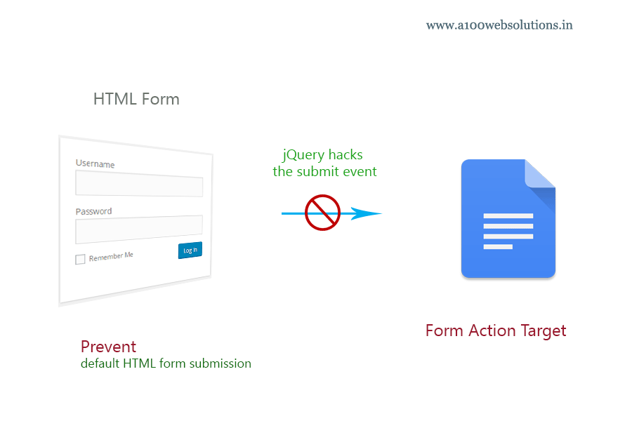 Prevent form submission in HTML with JQuery - | Form submit ...