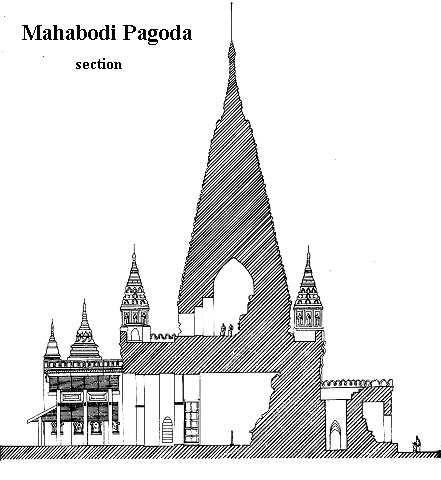 Bagan : Mahabodhi Temple, Myanmar(Burma)