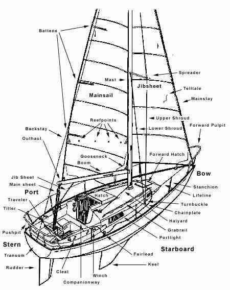 Know your parts of the boats. Great for reference. Anyone