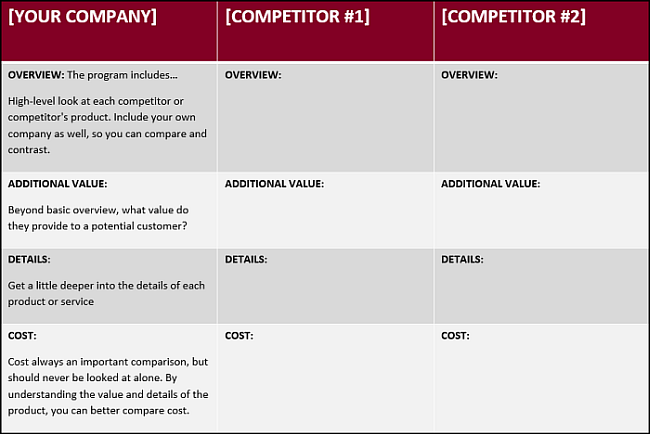 How To Write A Competitive Analysis With  Free Templates
