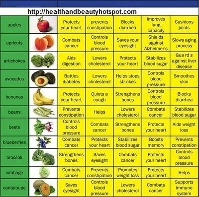 Fruits and vegetables benefits chart nutrition charts pinterest healthy health also rh