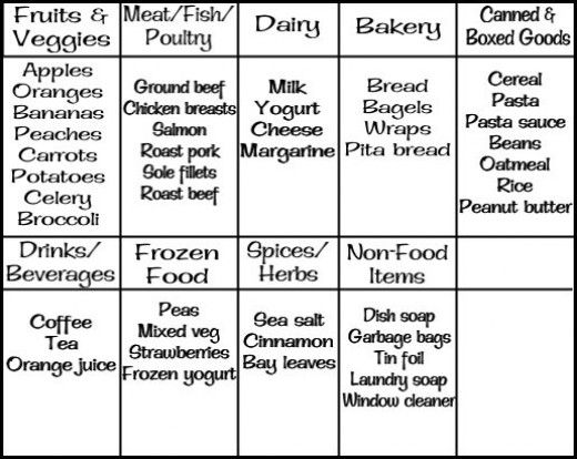 A Small Example Of A Categorized Grocery List. The Categories Will Be  Different For Different  Example Grocery List