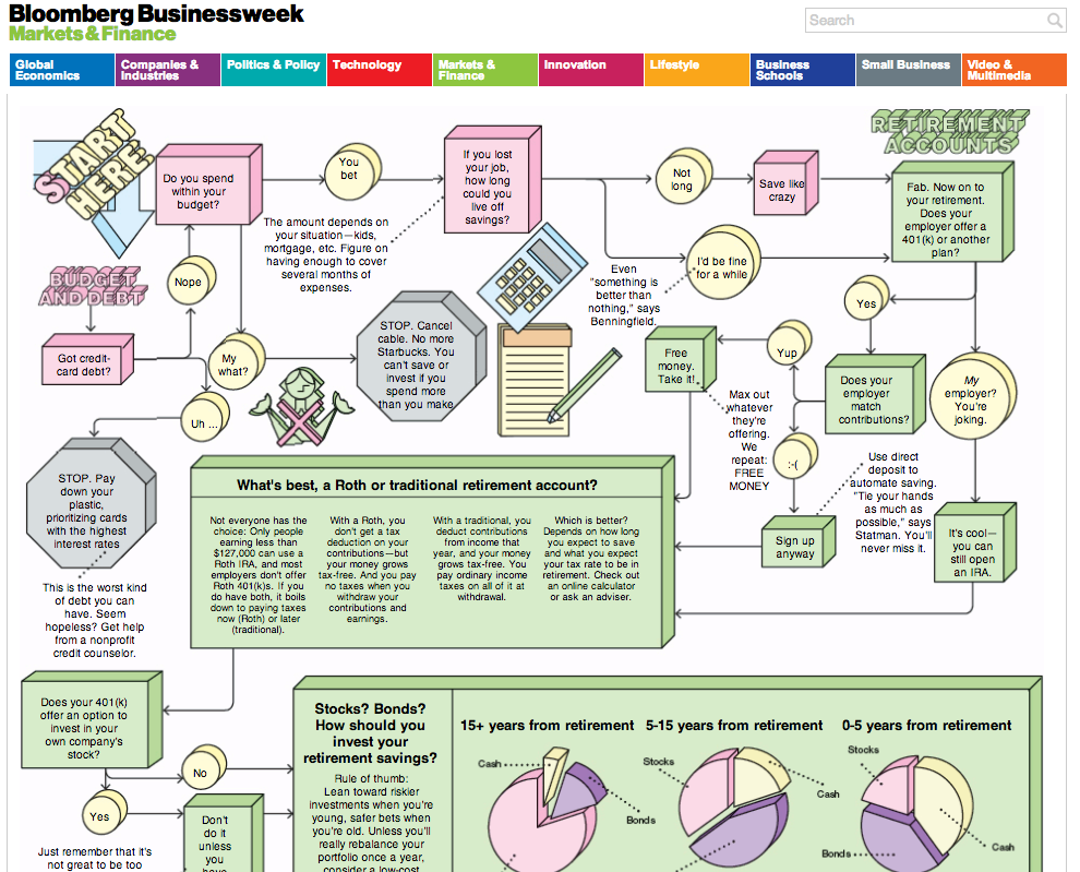 the financial planning flowchart info design pinterest