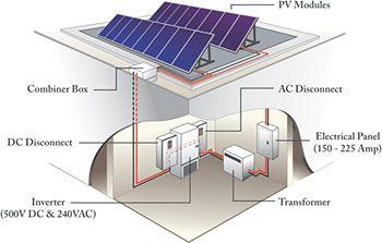 Solar Panels For Sale Buy Solar Panels Online