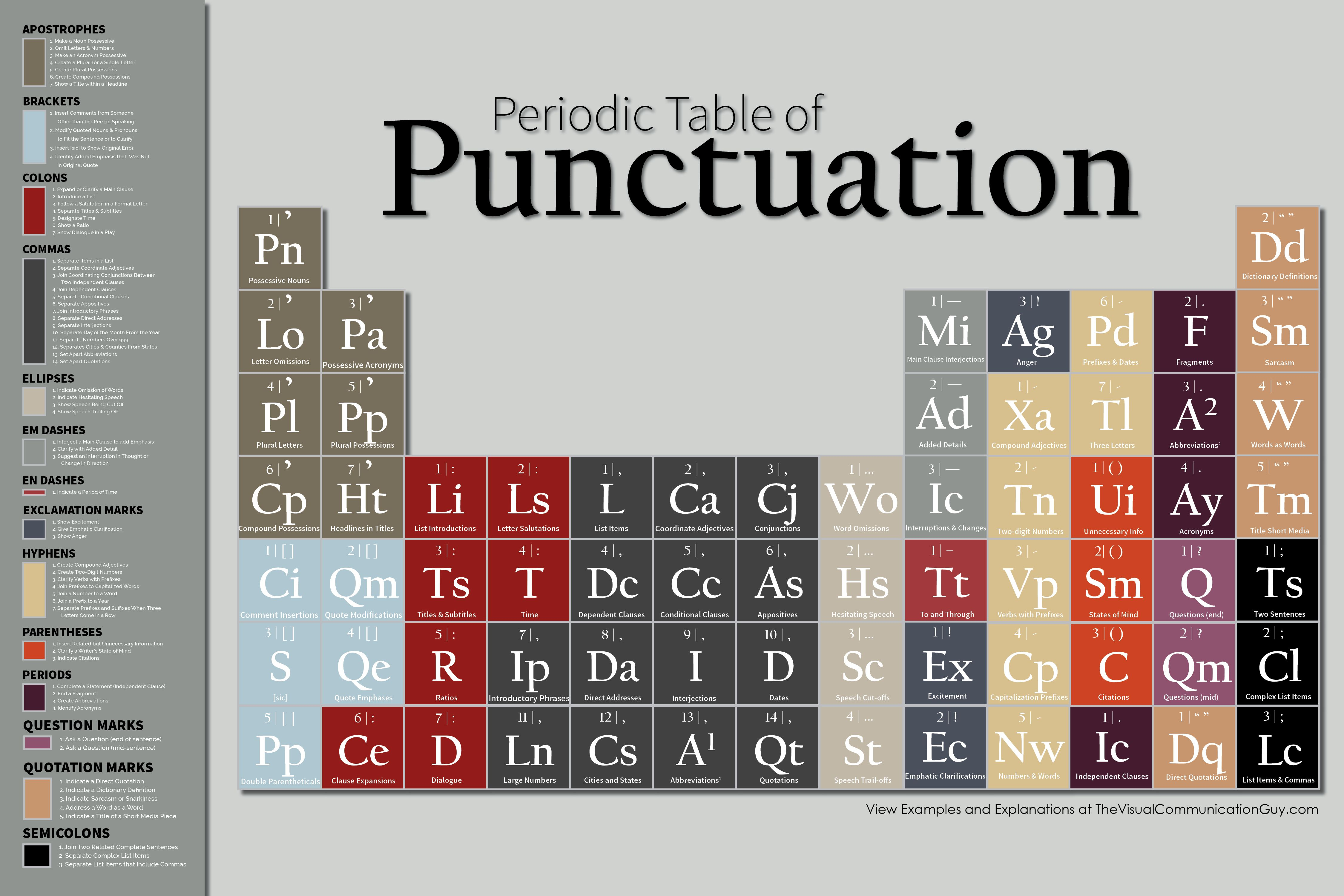 The periodic table of punctuation periodic table punctuation and the periodic table of punctuation urtaz Image collections
