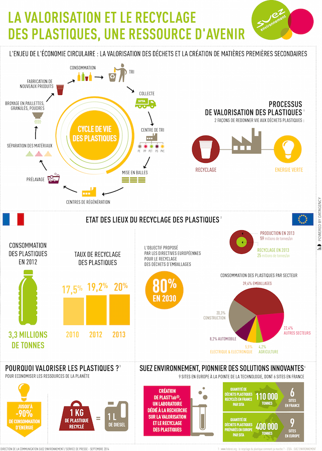 Recyclage Et Valorisation Et Les Dechets Deviennent Ressources Education Au Developpement Durable Recyclage Economie Circulaire