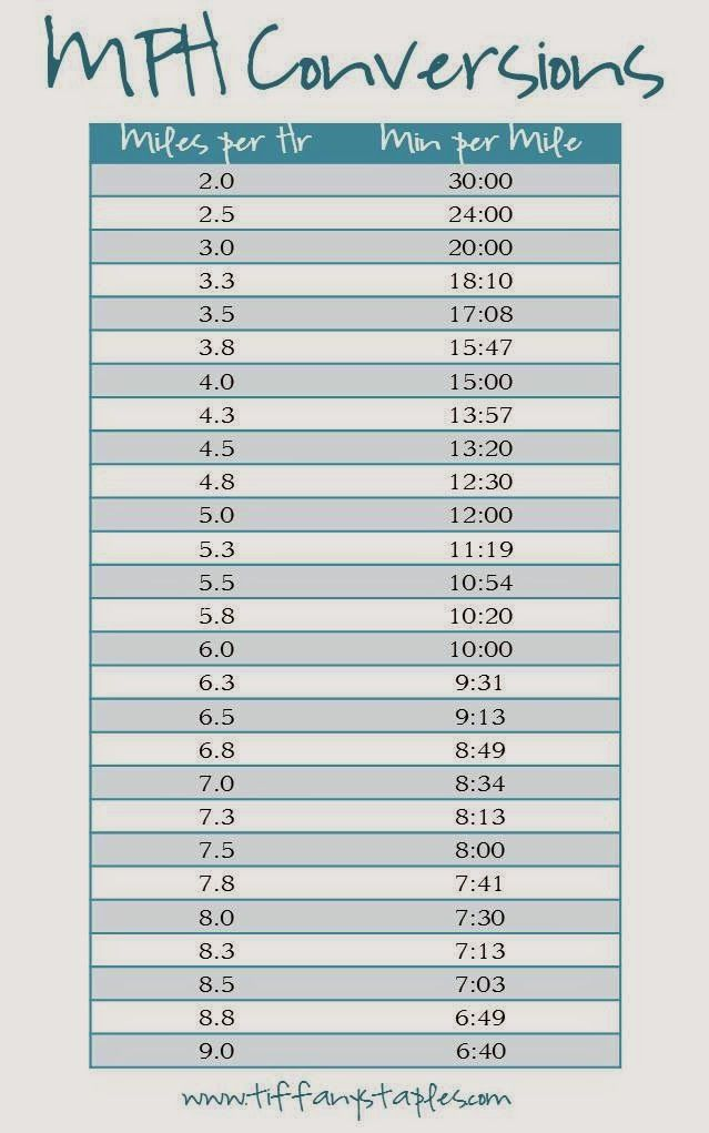 Need  simple chart to convert your treadmill mph an actual time per mile also rh pinterest