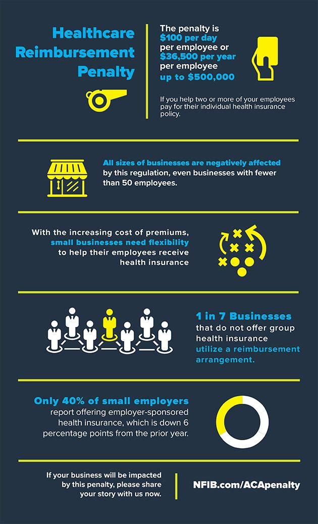 Small Business Aca Irs Healthcare Penalty Health Care Healthcare Infographics Health Insurance Policies