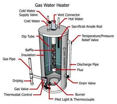 Gas Water Heaters Most Common Problems Explained To Regular