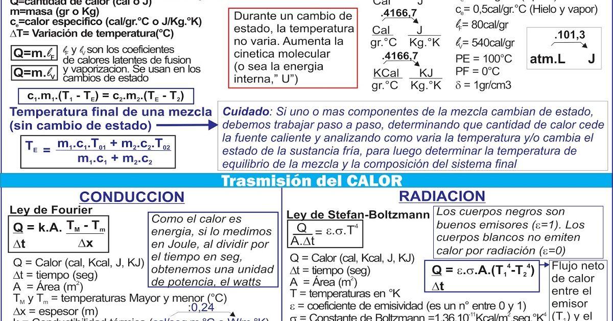 Biofisica Quimica Matematica Cbc Hojas De Formulas Para Los Parciales De Biofisica Fisica Formulas Proyectos De Fisica Clase De Quimica