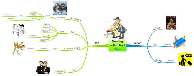 Dealing with a Bad Boss free mind map download