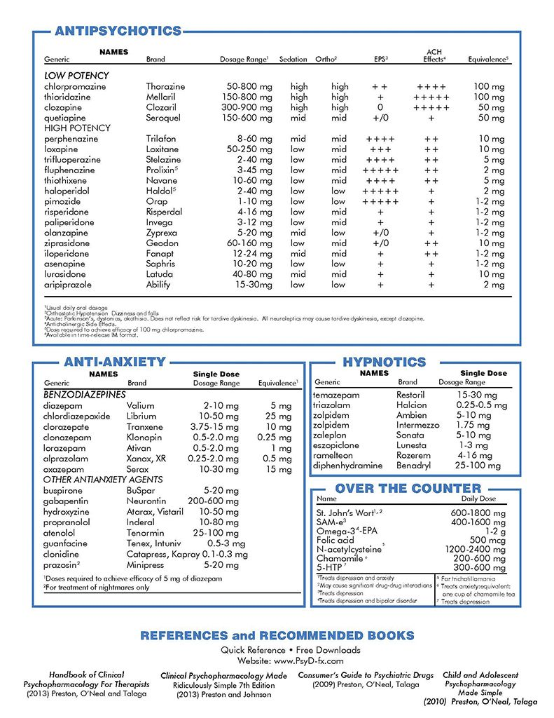 Quick psychotropic medication chart page 2 therapy board medical