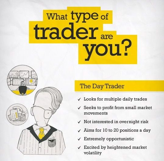 Are You A Day Trader Contact Us For Forex Trade Course Www Tradingcourse Trading Money Forextrader Business Pips Forextrading