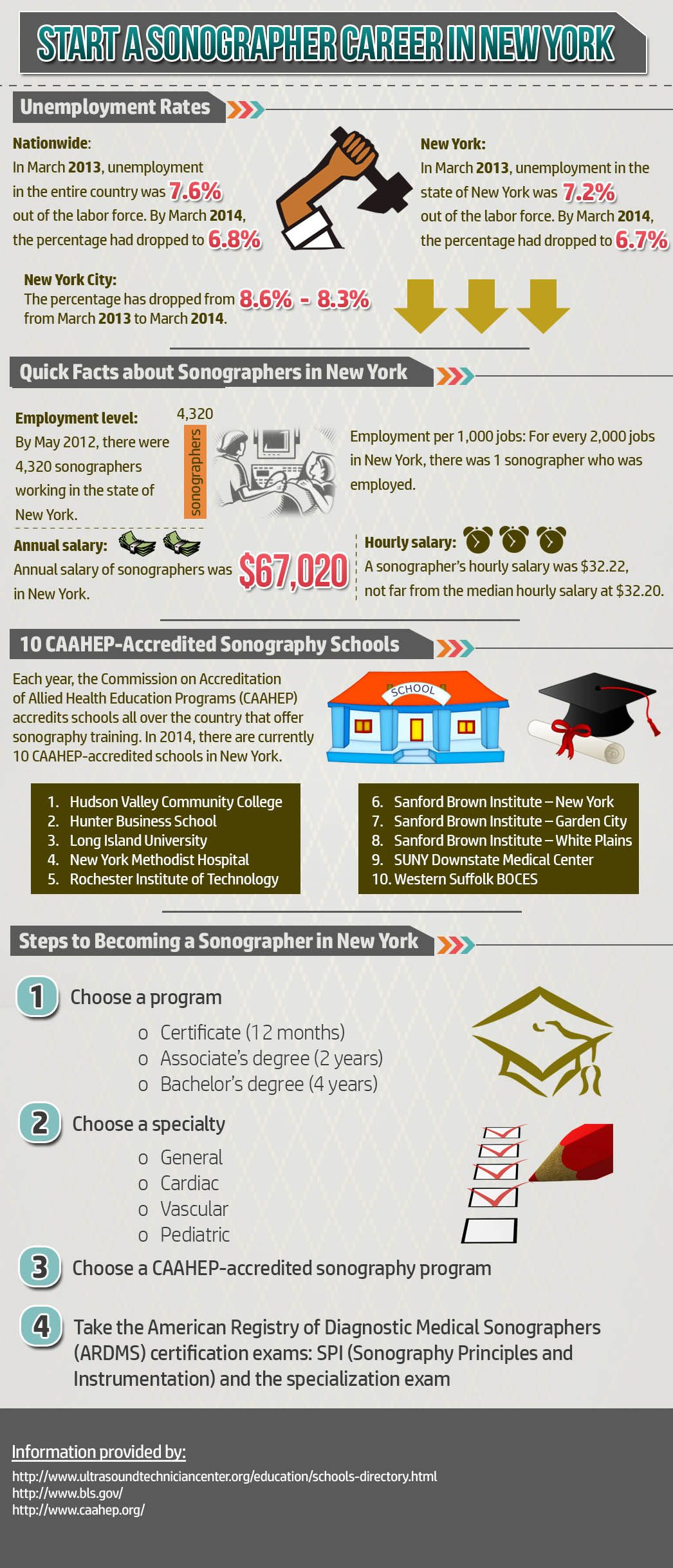 Infographic Start a Sonographer Career in New York