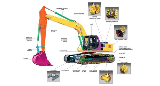 Supplying New And Used Excavator Parts With Images Excavator