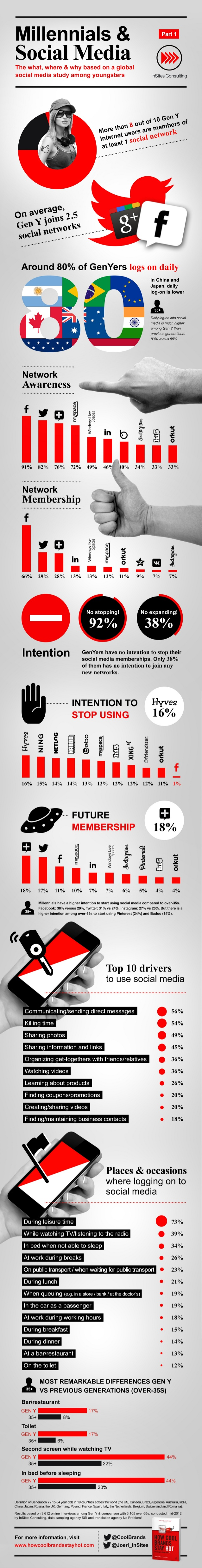 Infographic: Millennials & Social Media - Part I by Joeri Van den Bergh via slideshare