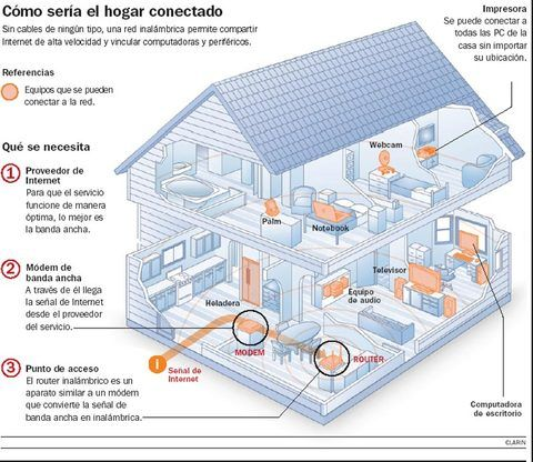Bill Gates anticipa cómo será la casa del futuro: interconectada y sencilla  (Clarin 10/01/2007)
