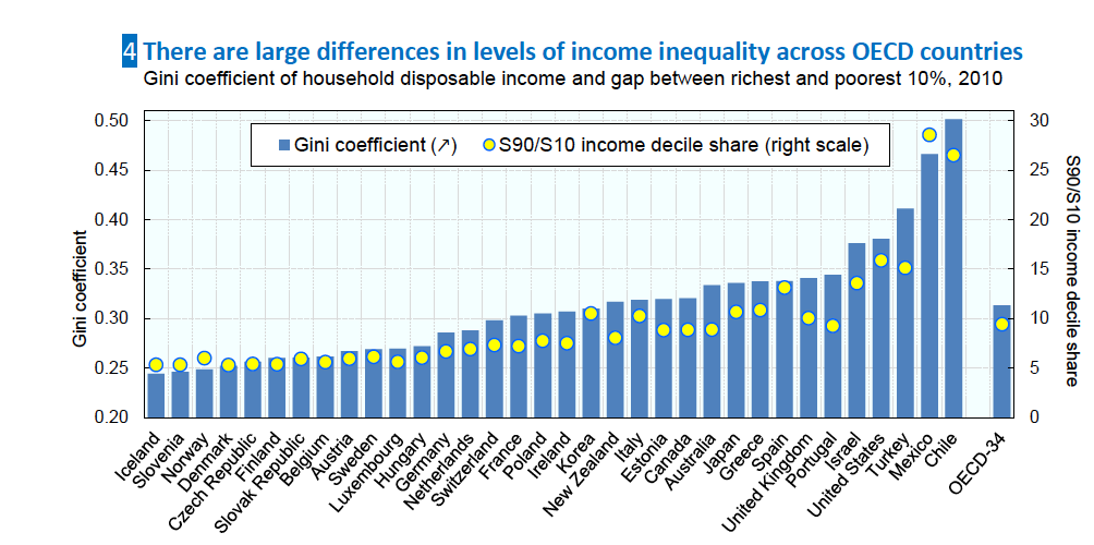Report Income Inequality Rising In Most Developed Countries Developing Country Inequality Country Report