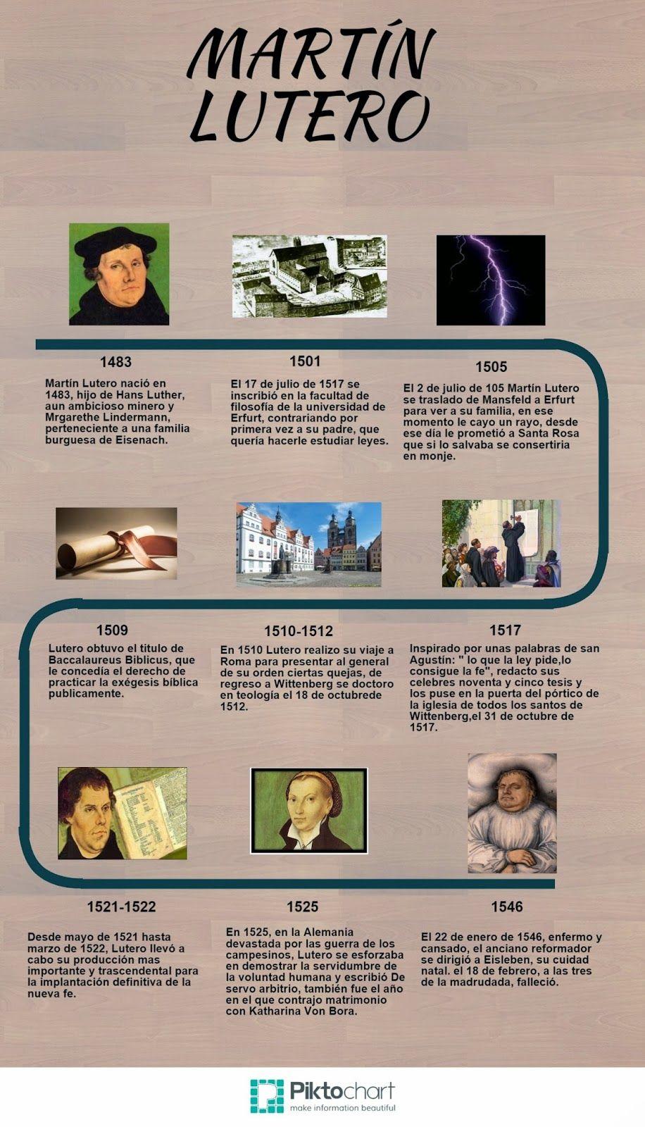 Martín Lutero (Infografías)