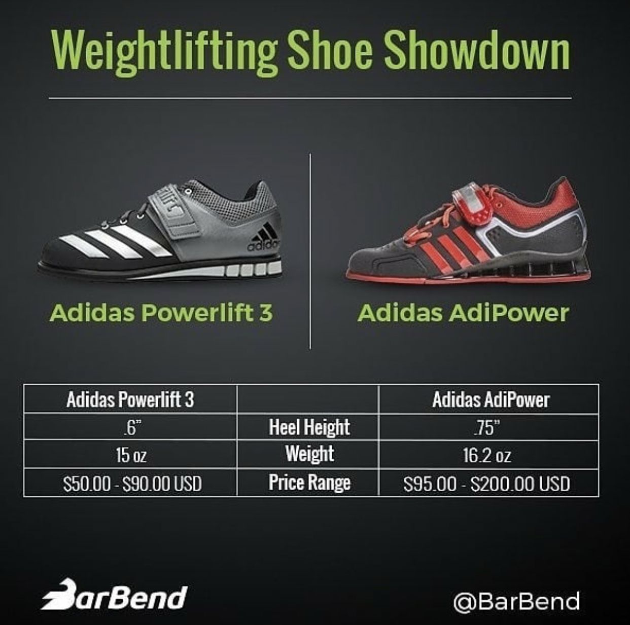 Pin by BarBend on BarBend Infographics | Adidas sneakers