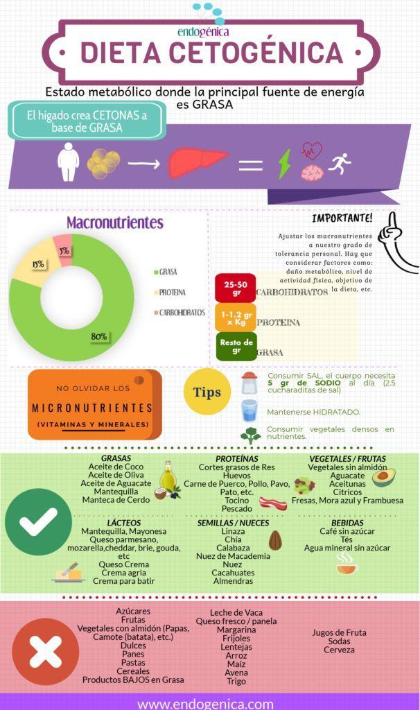 beneficios para la salud de una dieta cetosis