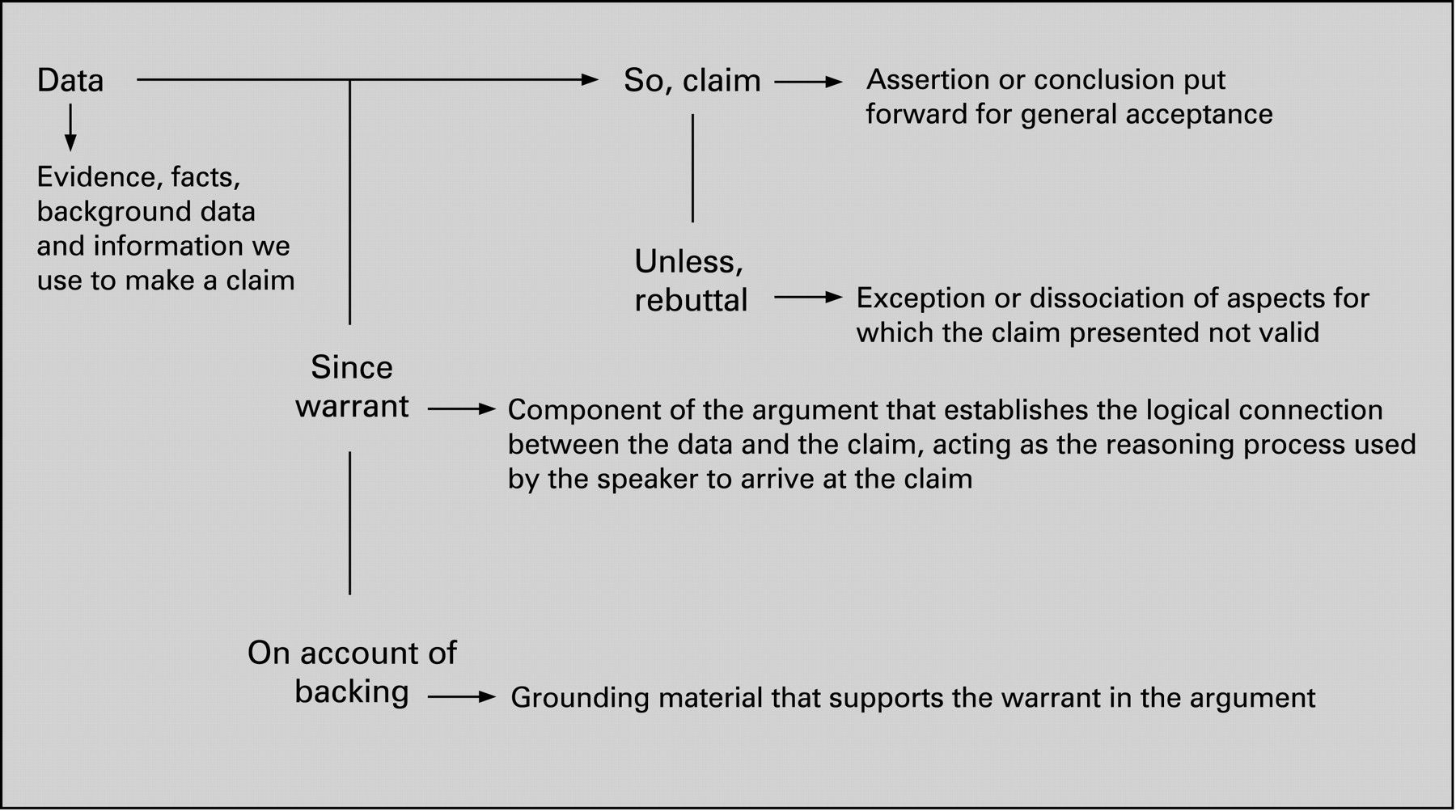 Good introductions argumentative essay