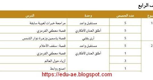 زوار موقع تعليم الامارات الكرام ننشر لكم التوزيع الزمنى للخطة الفصلية مادة اللغة العربية للصف الرابع الفصل الدراسى الثانى 2020 وفقا لمنهاج وزا How To Plan Study
