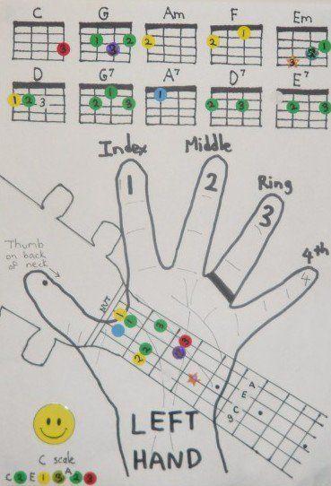 uke chord chart for kids! | Ukulele chords chart, Ukulele ...