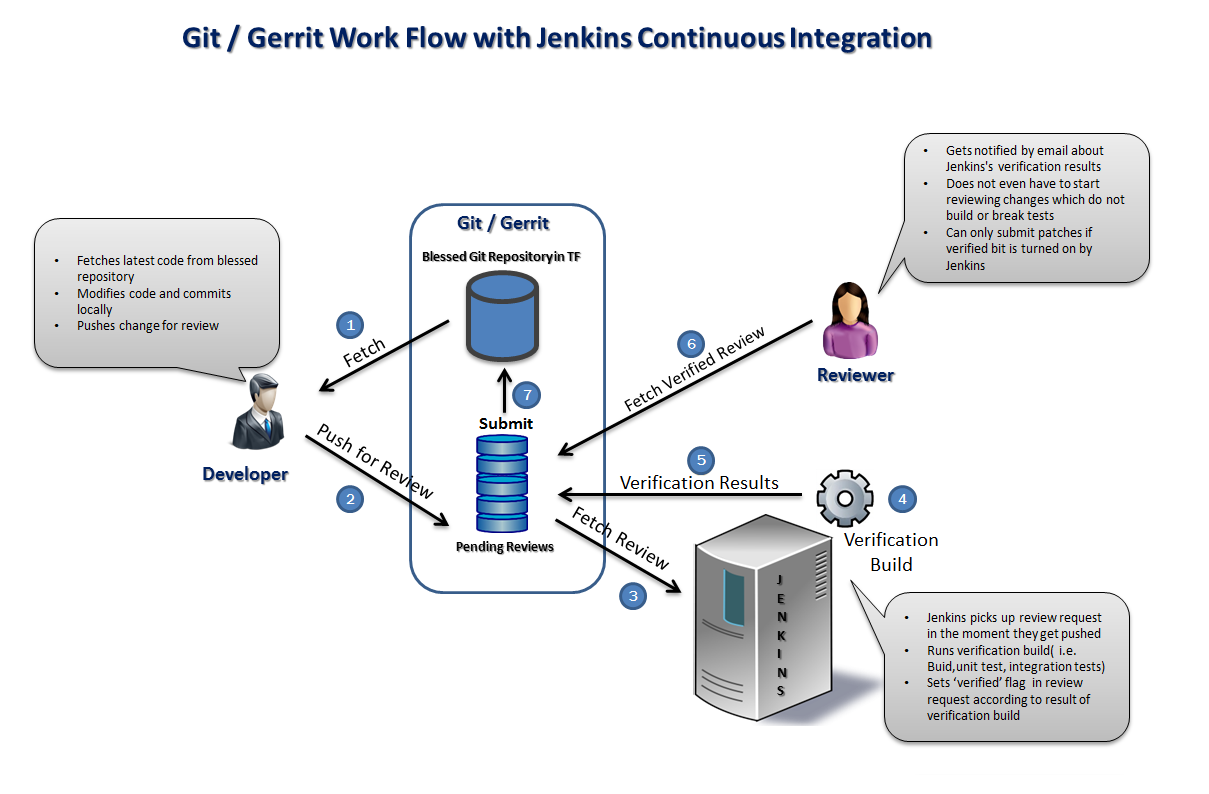 TeamForge Git /Gerrit Integration with Jenkins CI | Jenkins