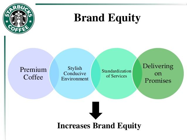 Brand Equity Strategic Marketing Brand Strategy Case Study