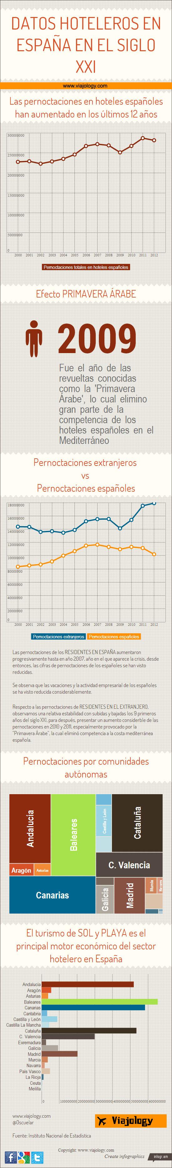 Datos hoteleros España en el siglo XXI #infografia #infographic #tourism