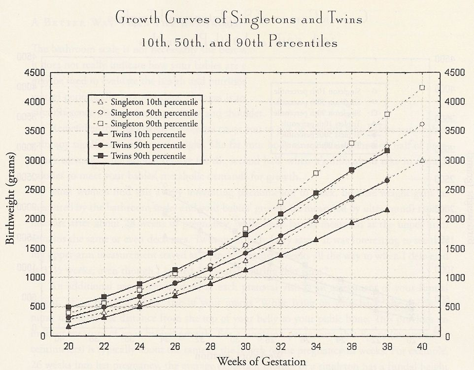 Fetal Growth Chart For Twins By Dr Luke Author Of When Your