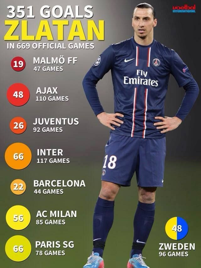 Zlatan Ibrahimovic He Is Doing Best In Psg Zlatan Ibrahimovic Soccer Fans Best Football Players