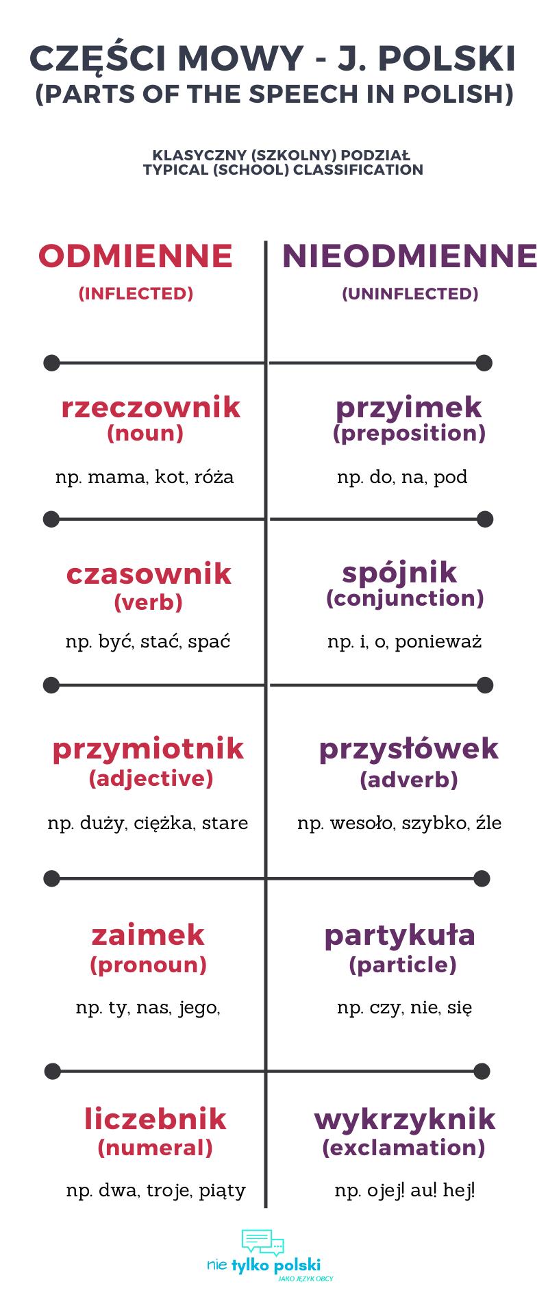 Części mowy j. polski (Parts of the speech in Polish) in