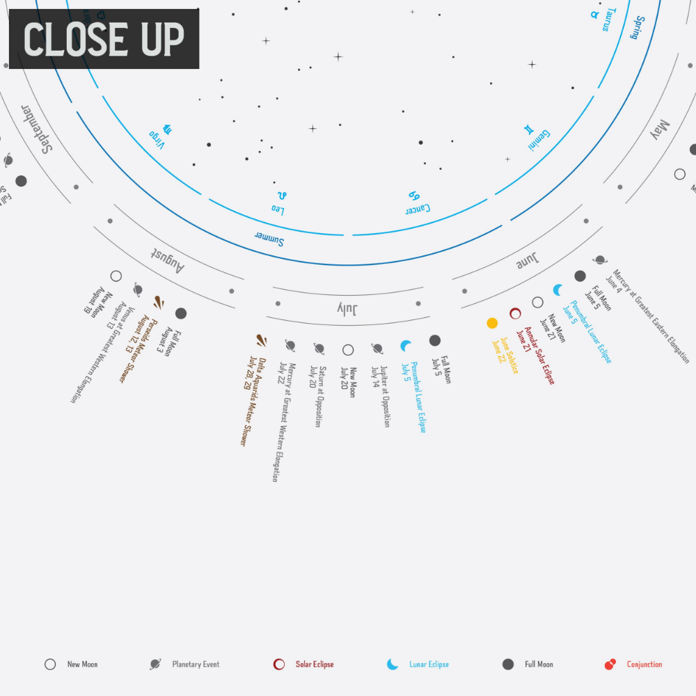 2021 Celestial Events Calendar Astronomy Calendar For Etsy Event Calendar Event Astronomical Events