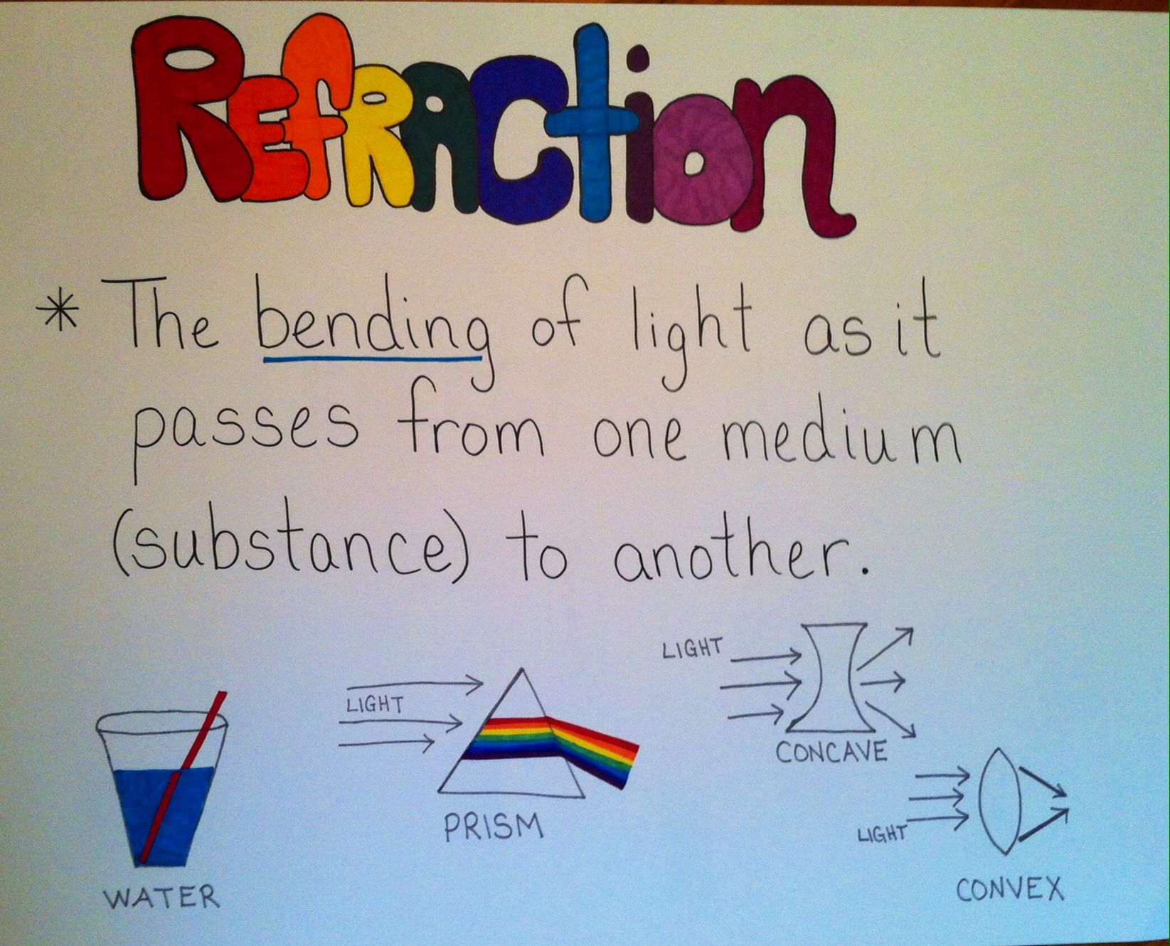 Refraction Anchor Chart