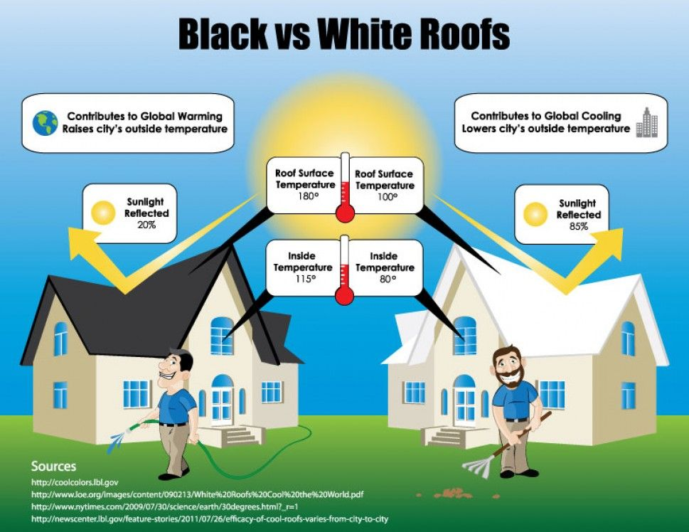 Black Vs White Roofing Visual Ly Roofing Save Energy Cool Roof