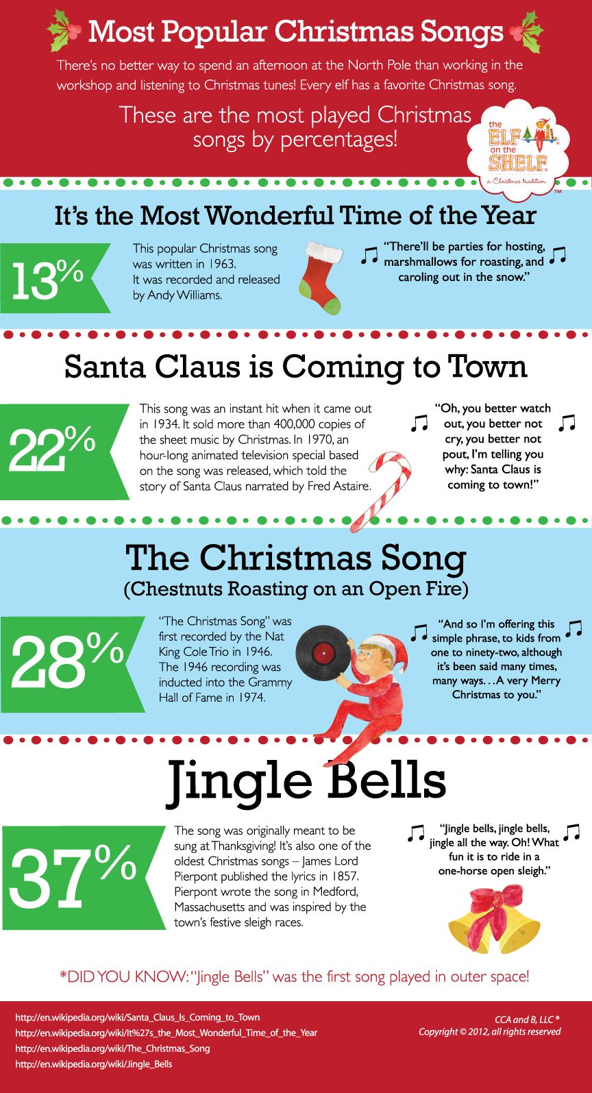 Elves Are All About Singing Songs To Rev Up The Holiday Season With Christmas Cheer Popular Christmas Songs Favorite Christmas Songs Play Christmas Songs