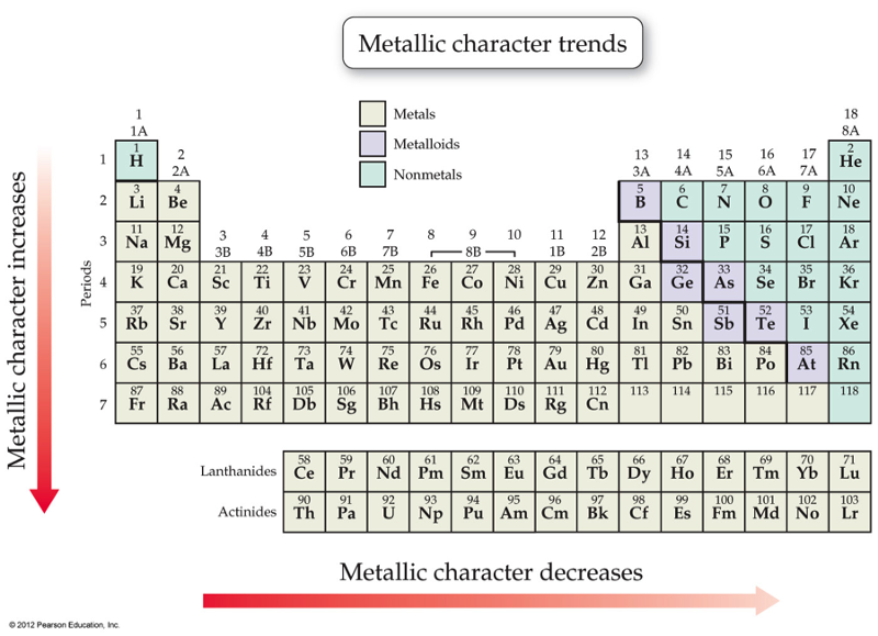 Metallic Character Periodic Table Facing The Elements Pinterest