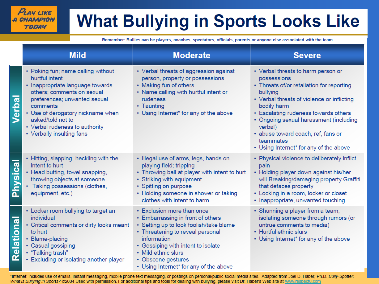 Coach Resources For Dealing With Bullying In Youth Sports