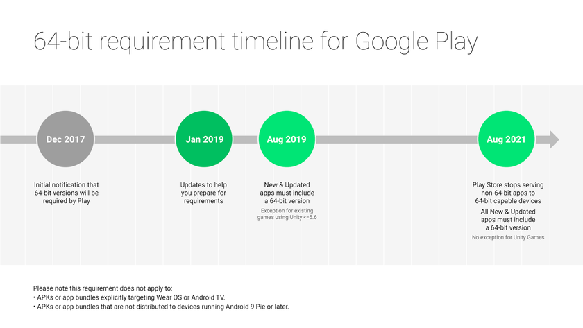 Get your apps ready for the 64bit requirement Google